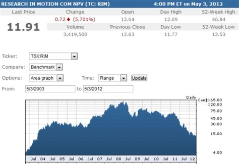 RIM stock price falls to eight-year low following ... Globe And Mail Stock Quote