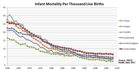 punishing the black marking social and racial structures file world infant mortality trends jpg wikimedia