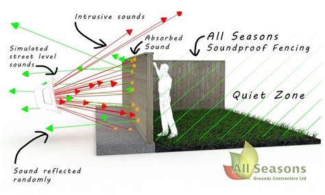 sound blocking fence material best 25 sound proofing ideas on soundproofing