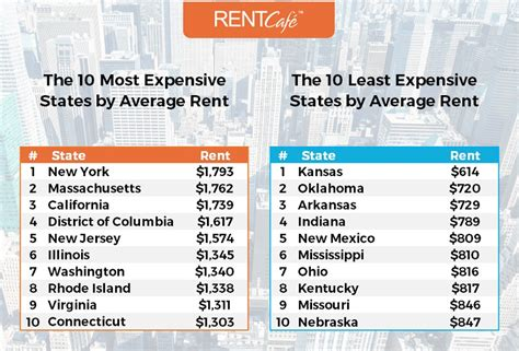 cheapest states to rent in the us how big is a rental home in the us average apartment size