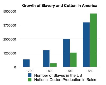 steamboat impact on society the impact of the cotton gin create webquest