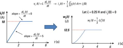 current inductance relationship describe circuit inductors and compute their magnetic energy storage dummies