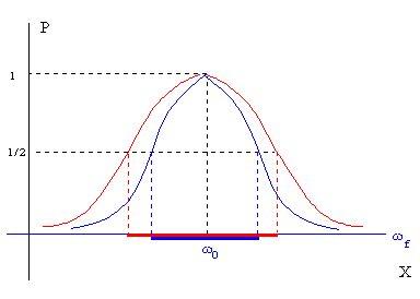 oscilacion termica definicion oscilaciones