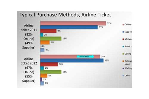 us airways herunterladen ticket purchase