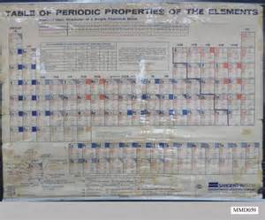periodic table elements sargent welch new calendar