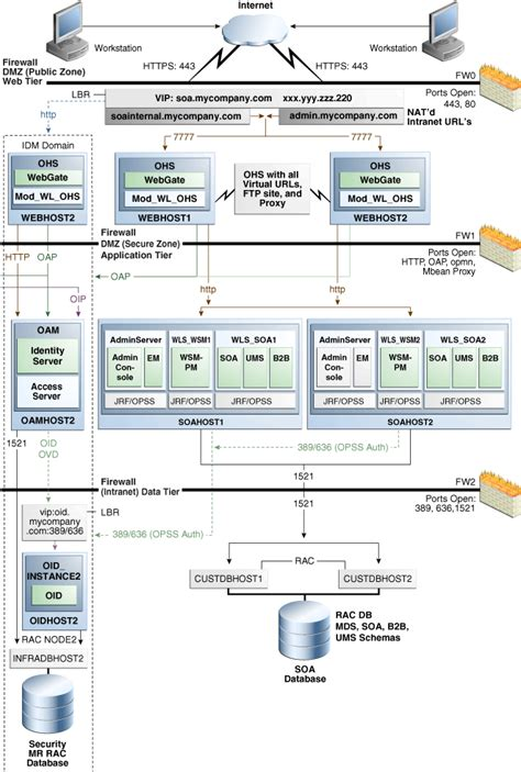 oracle soa suite architecture diagram setting up and managing disaster recovery