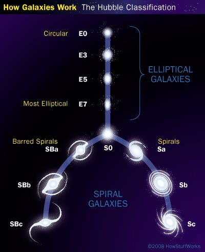 galaxy types and parts | howstuffworks