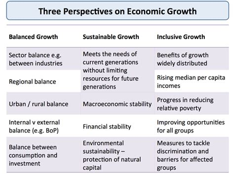 Economic Growth Essay by Economic Growth Sustainable Development Essay