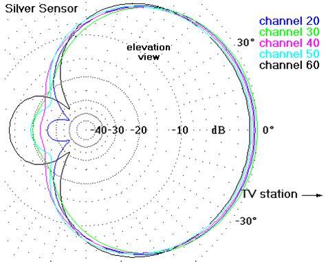 radiation pattern youtube antenna array radiation pattern 171 free knitting patterns