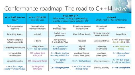 visual c in 2013 and beyond qa visual c team blog visual studio 2013 release candidate available for