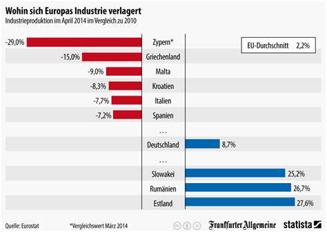 im vergleich infografik wohin sich europas industrie verlagert statista