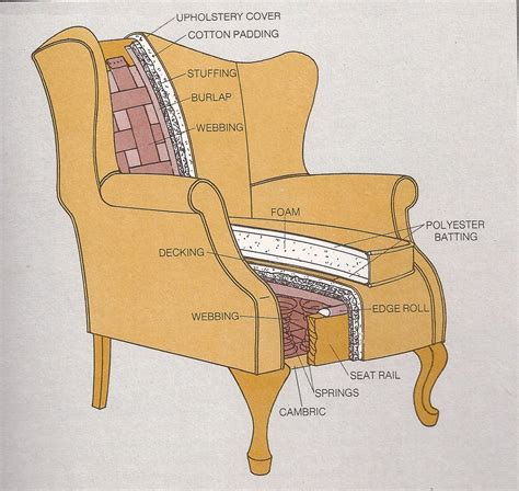 upholstery parts you are electric page 3 of 6 the blog of katherine raz