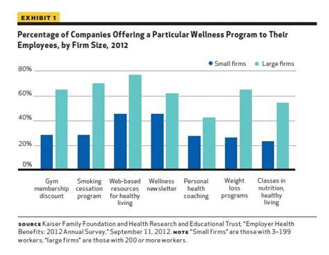 weight management wellness programs workplace wellness programs updated