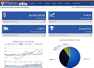 Wharton Mba Application Login by Otis Wharton S Trading Investment Simulator