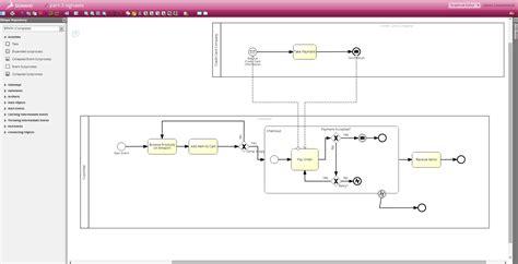 bpmn diagram interchange overview of the bpmn miwg demo in berlin updated bpm tips