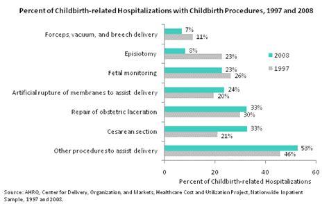 cesarean section procedure pdf facts and figures exhibit 3 1