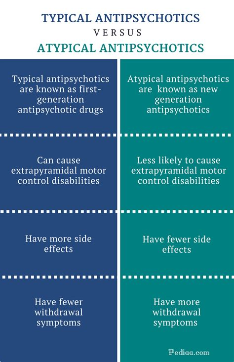 How To Detox From Antipsychotics difference between typical and atypical antipsychotics