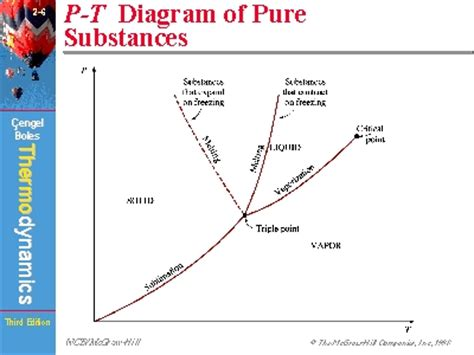 phase diagram of a substance image gallery pt diagram