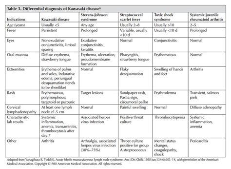 Kawasaki Disease Diagnosis by Kawasaki Disease Physiopedia
