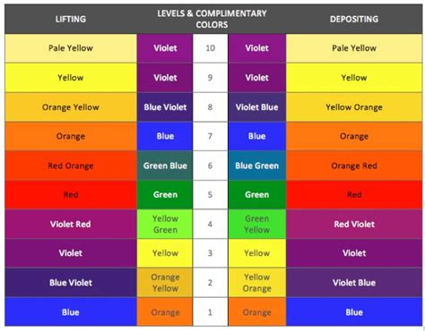 Inoa Color Bar Photo best 25 hair color charts ideas only on pinterest