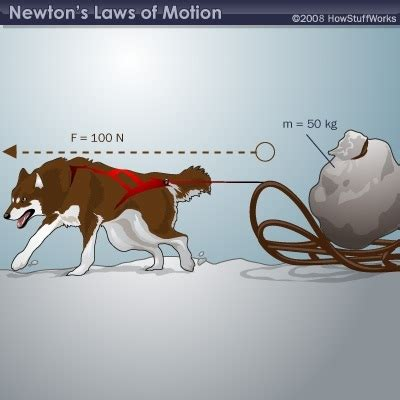 Meters Squared Newton S Second Law Discovery Express
