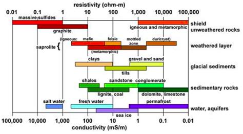 water resistor electrical resistance how to locate the water contact owc from resisitivity log what is