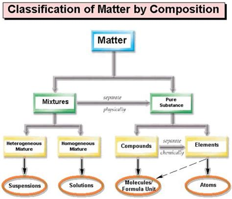the matter of the a history of the in eleven operations books classification of matter lessonpaths