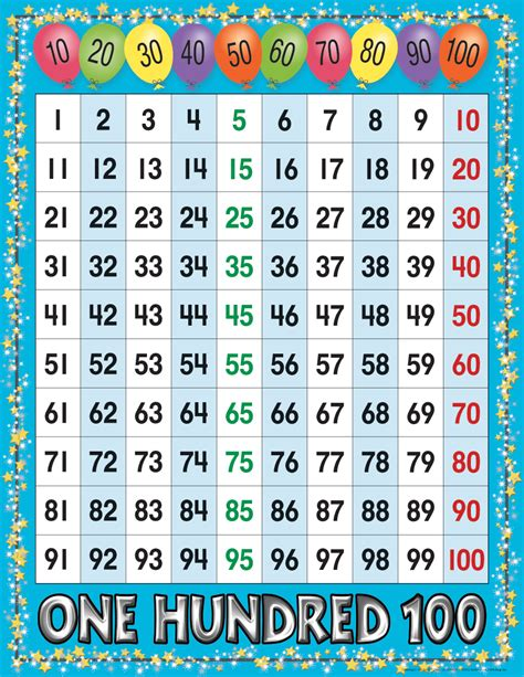 printable english numbers 1 100 numbers 1 100 e1f72680402a53d38c8ce6d0577222 images