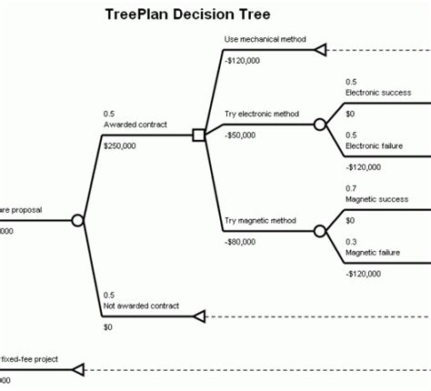 decision tree tool adr toolbox news resources for adr professionals