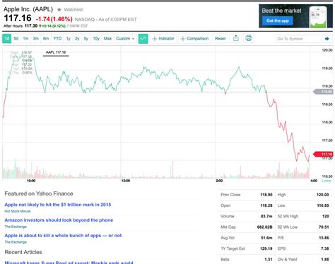 apple inc stock aapl stock quote real time sorry rbc apple inc aapl