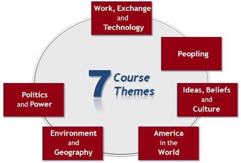 us history themes quizlet world history advanced placement with mr duez april 2014