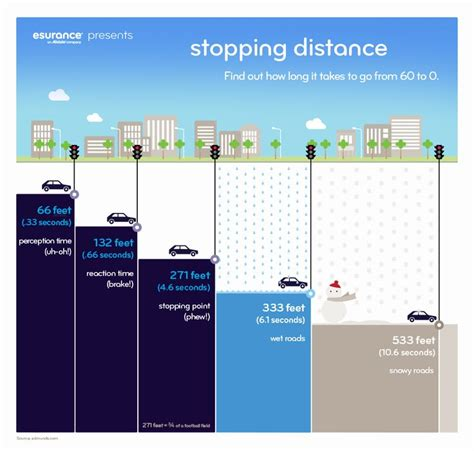 stopping distance in conditions 154 best images about driving safety on
