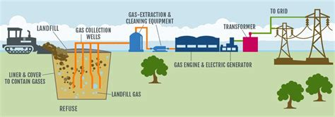 landfill gas to energy turning waste into energy enso