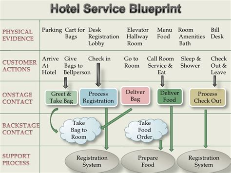 service design blueprint template hotel service blueprint