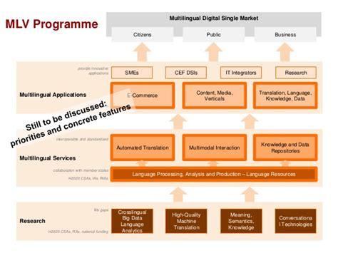 mlv workflow the strategic agenda for the multilingual digital single