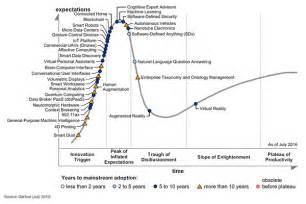 Connected Car Hype Cycle Gartner S 2016 Hype Cycle For Emerging Technologies