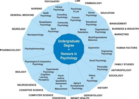 Do I Need An Undergraduate Degree To Get An Mba by For Graduates Association For Psychology Teachers