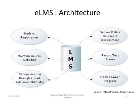 Home Design Software Courses e learning management system a critical study