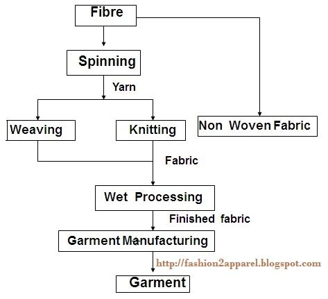 textile knitting process flow chart of textile manufacturing process fashion2apparel