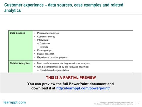 Mba Customer Experience by Mba Business Frameworks Toolkit I