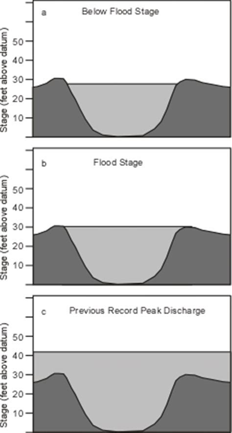 river cross section graph river flooding