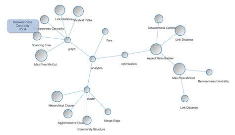 tree layout d3 js angular bubble tree chart module angular script