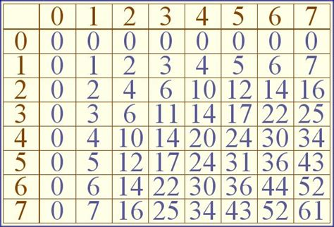 base 4 addition table no 2535 times tables
