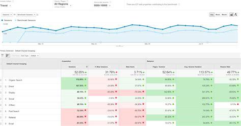 bench mark data analytics blog new benchmarking reports help twiddy boost