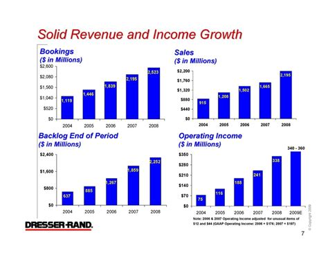 Dresser Rand Aberdeen by Dresser Rand Inc Form 8 K Ex 99 1 January 5 2010
