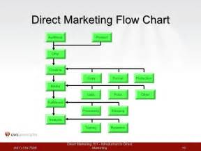 direct marketing 101 workshop 1