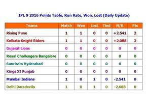 ipl 9 2016 points table run rate won lost daily update
