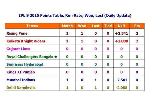 Ipl Points Table by Ipl 9 2016 Points Table Run Rate Won Lost Daily Update