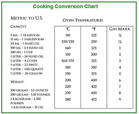 cc to liter conversion cooking conversion chart cooking conversion table
