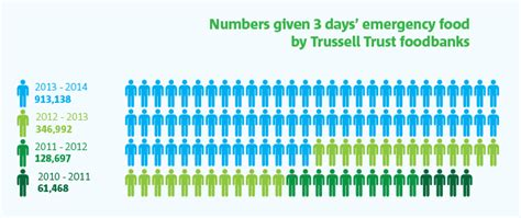 Food Pantry Statistics by Foodbank Figures Top 900 000 Trussell Trust Vox Political